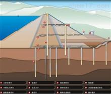 RSM-MPS(DM)大壩自動化監測系統