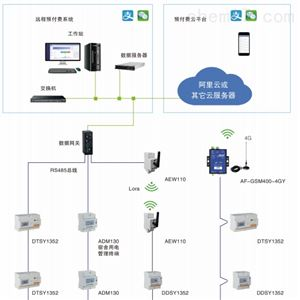 AcrelCloud-3100水电双控管理系统
