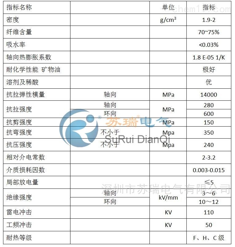 环氧树脂玻纤管技术参数