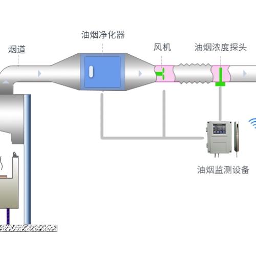 AcrelCloud3500餐飲油煙監測云平臺
