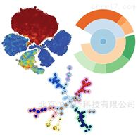 Cytobank 流式细胞分析软件专业版