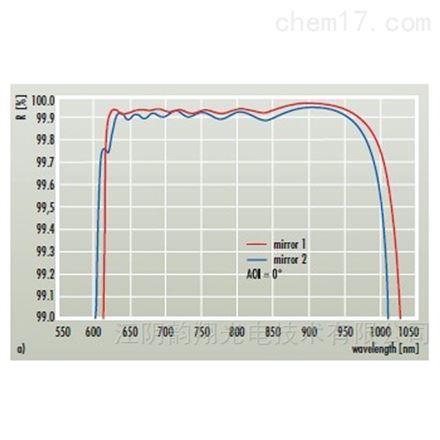 寬帶飛秒激光光學(帶寬?300nm)