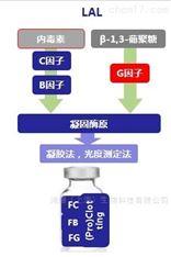 ENDOZYME® II GO内毒素检测C因子法