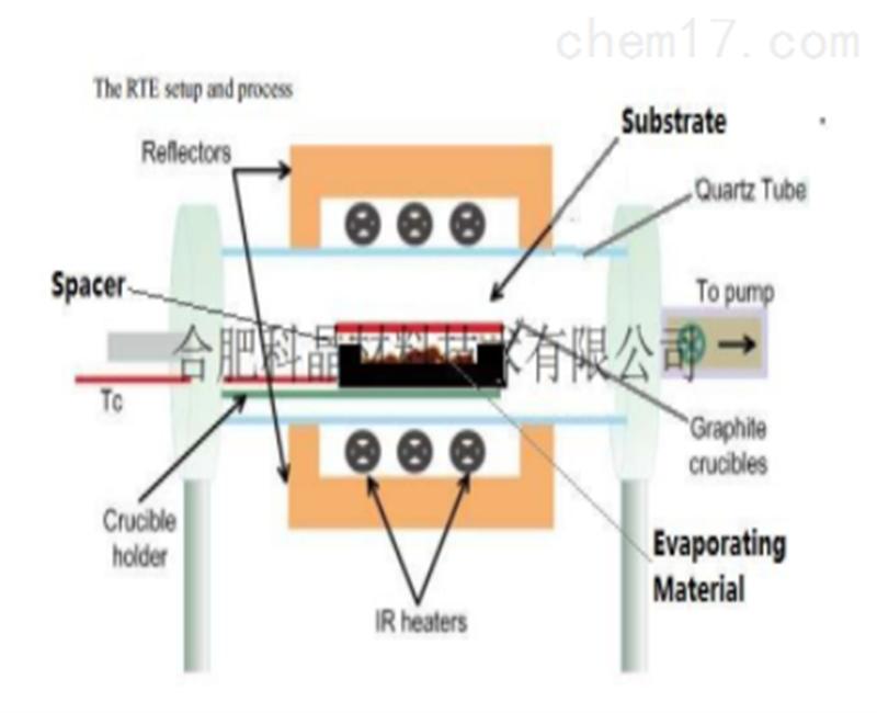 900°C小型RTP炉