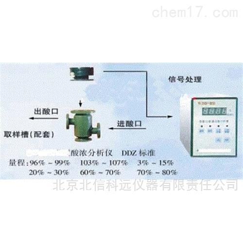 电磁式硫酸浓度测量仪 微机化酸浓自动分析仪 自动控制式硫酸浓度检测仪