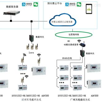 远程抄表系统预付费管控云平台