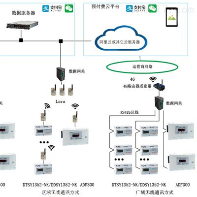 AcrelCloud-3200远程抄表系统预付费管控云平台