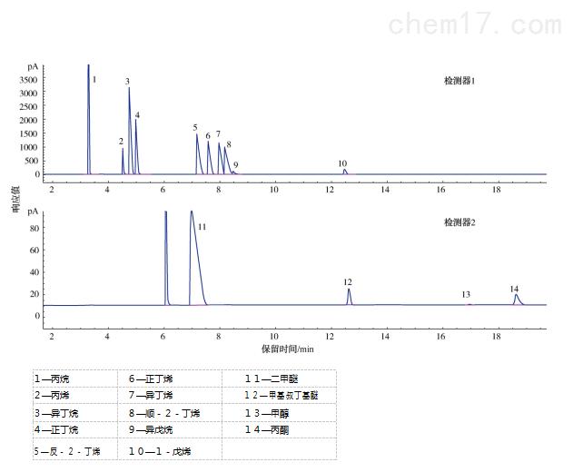 液化气中含氧化合物检测.png