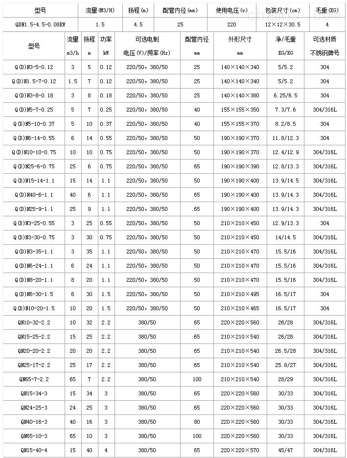 QDN性能参数表.png