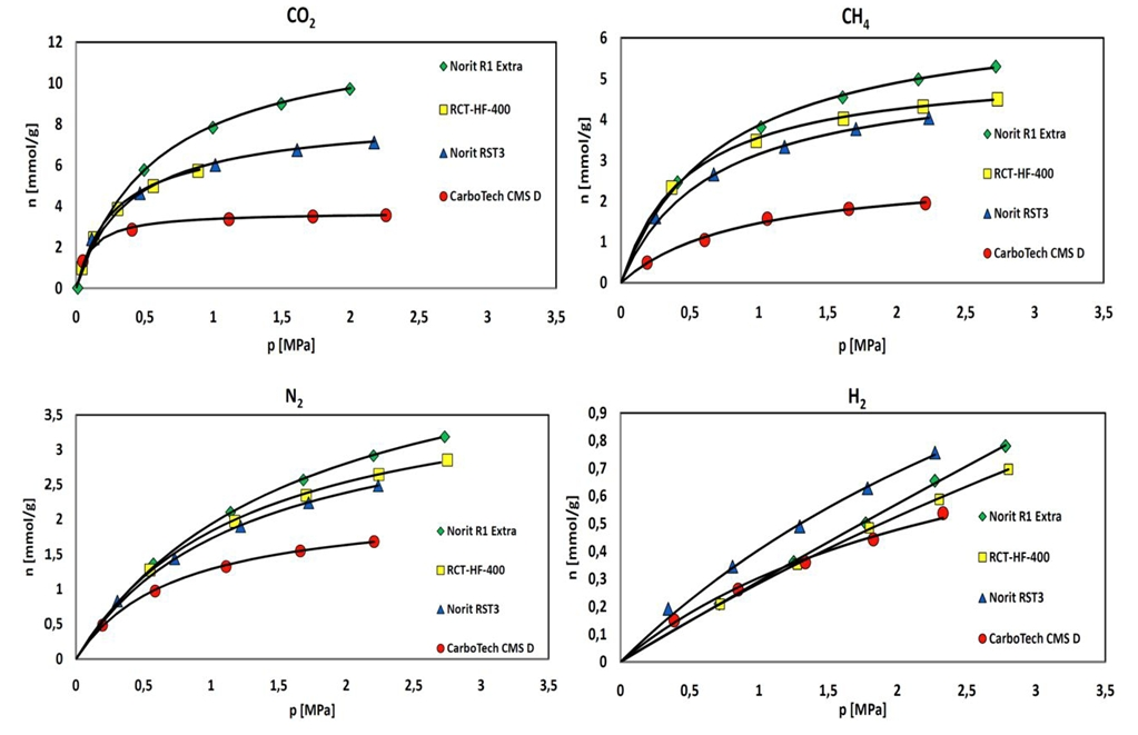 沸石高压吸附几种常用测量方法的不确定性分析