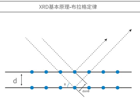 XRD基本原理