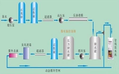 反渗透ro纯水装置