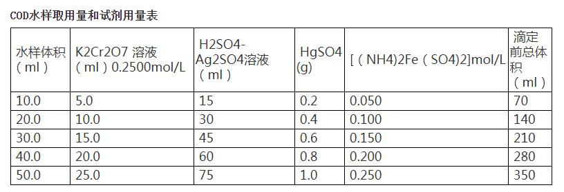 水质COD检测试剂用量表