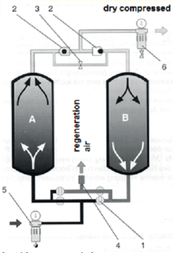 吸附式干燥机露点检测