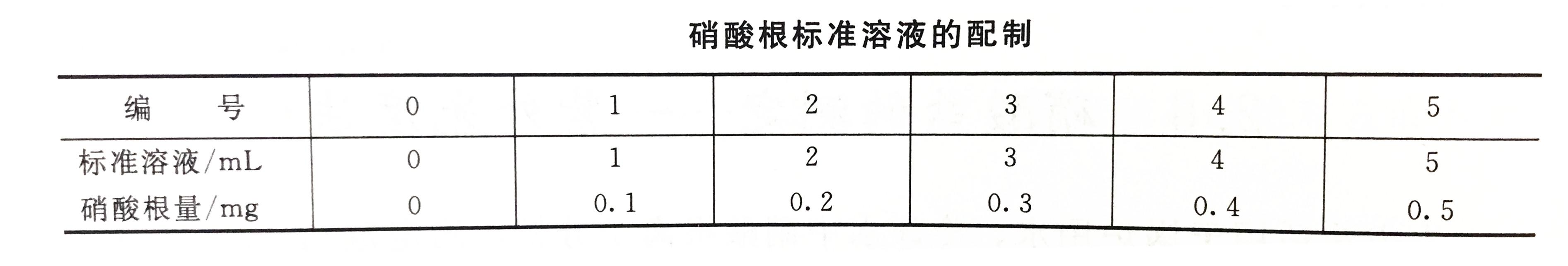 硝酸根标准溶液的配制