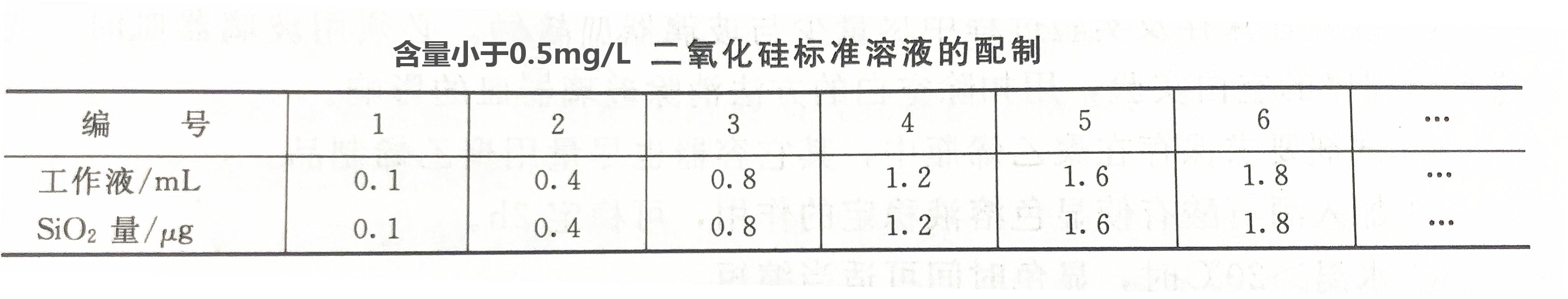 含量大于0.5mg/L二氧化硅标准溶液