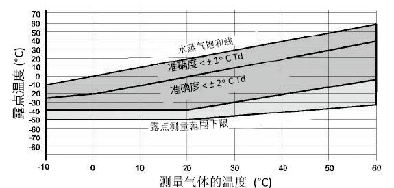 露点准确度与测量条件