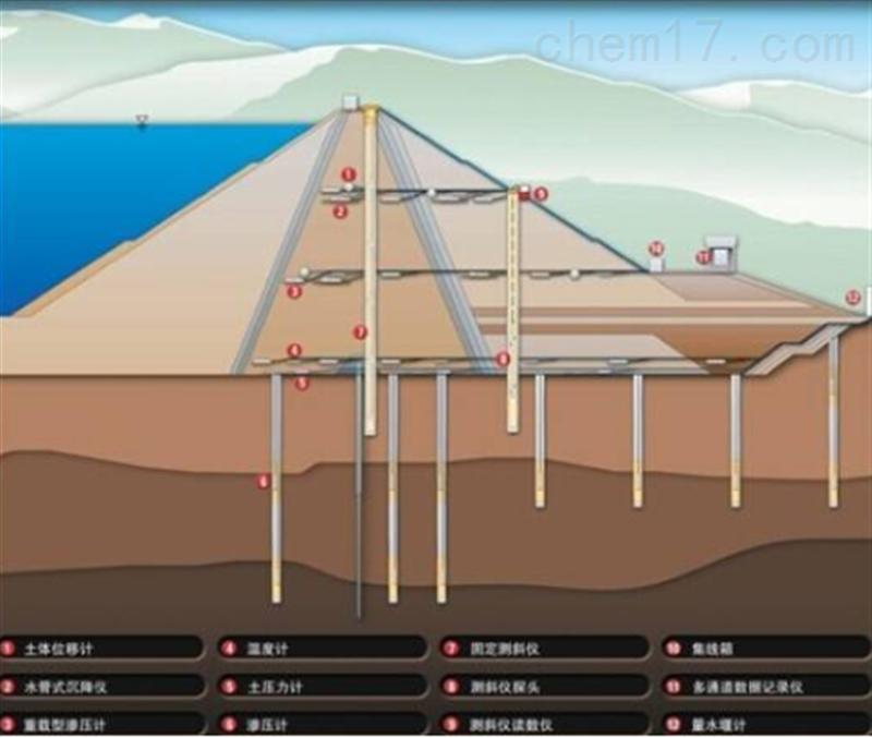 大壩自動化監測系統