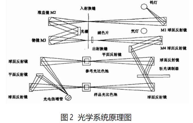 分光——光学系统.png